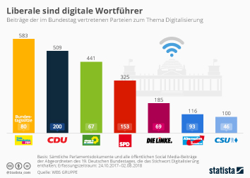 FDP Infografik - Liberale sind digitale Wortführer