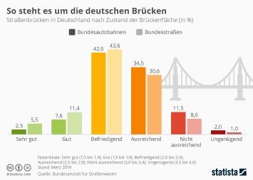 Straßenbau Infografik - So steht es um die deutschen Brücken