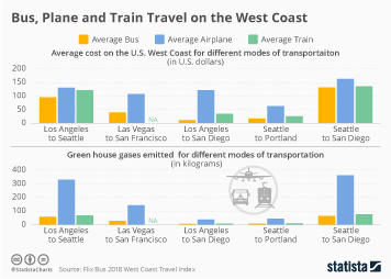 Travel and Tourism Industry in the U.S. Infographic - Bus, Plane and Train Travel on the West Coast