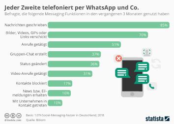 Mobiles Internet Infografik - Jeder Zweite telefoniert per WhatsApp und Co.