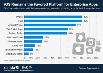 iOS Remains the Favored Platform for Enterprise Apps