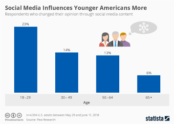 Social media Infographic - Social Media Influences Younger Americans More