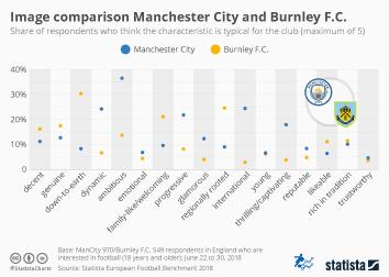 Premier League Infographic - Image comparison Manchester City and Burnley F.C.
