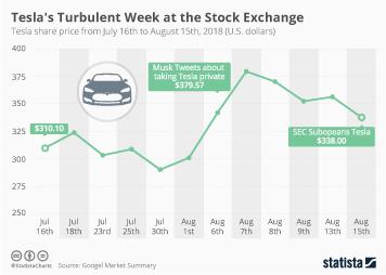 Tesla Infographic - Tesla's Turbulent Week at the Stock Exchange