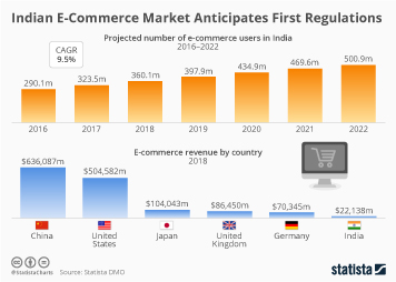 E-commerce in India Infographic - India E-Commerce Market Anticipates First Regulations