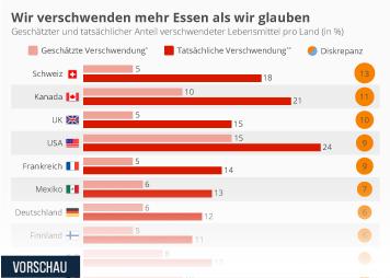 Lebensmittelindustrie in Deutschland Infografik - Wir verschwenden mehr Essen als wir glauben