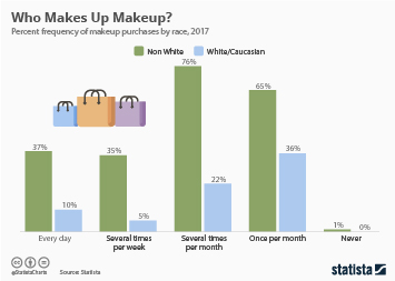 Cosmetics Industry in the U.S. Infographic - Who Makes Up Makeup?