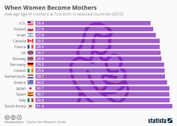 Demography Infographic - When Women Become Mothers