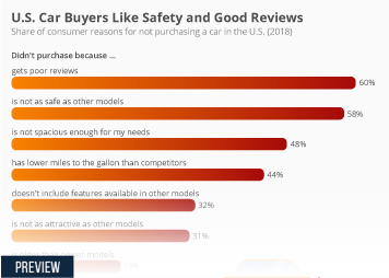 Car Drivers Infographic - U.S. Car Buyers Like Safety and Good Reviews