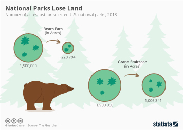 Parks Infographic - National Parks Lose Land