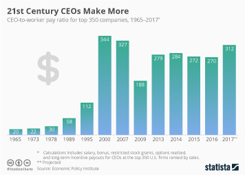 Wages and salaries in the United States Infographic - 21st Century CEOs Make More
