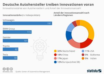 Deutsche Autohersteller sind Innovationstreiber