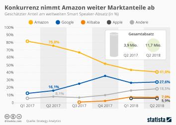 Konkurrenz nimmt Amazon weiter Marktanteile ab