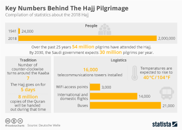 Saudi Arabia Infographic - Key Numbers Behind the Hajj Pilgrimage