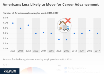 Labor Infographic - Americans Less Likely to Move for Career Advancement