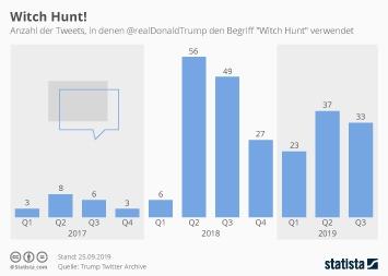 US-Wahl Infografik - So oft spricht trump von Hexenjagd