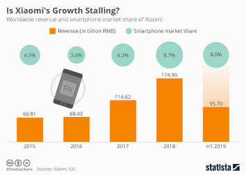 The Steady Rise of Xiaomi