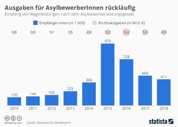 Ausgaben für AsylbewerberInnen rückläufig