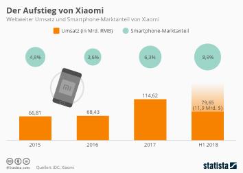Der Aufstieg von Xiaomi