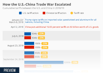 U.S.-Chinese Trade War Keeps on Escalating