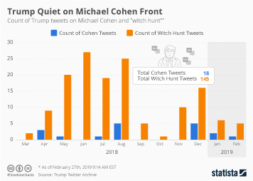 Twitter Infographic - Trump Quiet on Michael Cohen Front