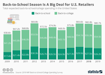 Back-to-school  Infographic - Back-to-School Season Is A Big Deal for U.S. Retailers