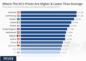 Where The EU's Prices Are Higher & Lower Than Average