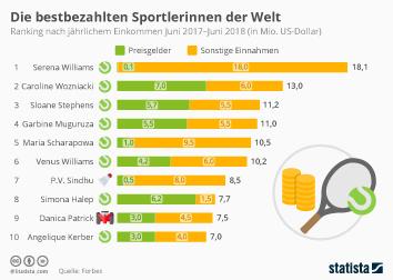 Einkommen Infografik - Die bestbezahlten Sportlerinnen der Welt
