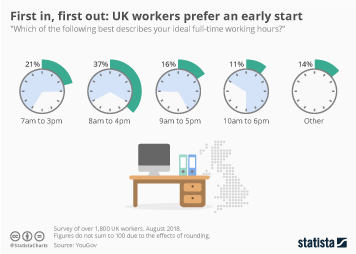 First in, first out: UK workers prefer an early start