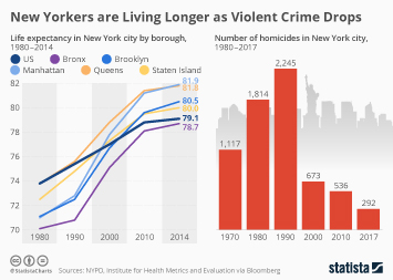 Health Infographic - New Yorkers Are Living Longer as Violent Crime Drops