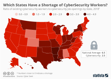 Data storage Infographic - Which States Have a Shortage of CybersSecurity Workers?