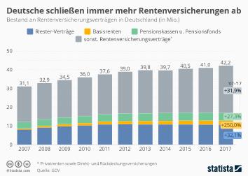 Versicherung Infografik - Deutsche schließen immer mehr Rentenversicherungen ab