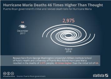 Hurricane Maria Deaths 46 Times Higher Than Thought