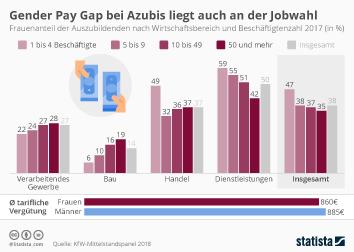 Ausbildung Infografik - Gender Pay Gap bei Azubis liegt auch an der Jobwahl
