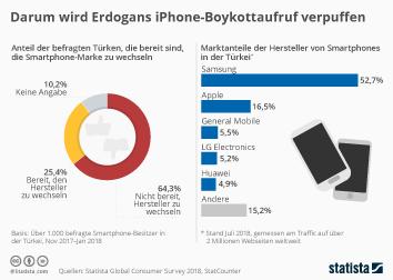 Mobiltelefone Infografik - Darum wird Erdogans iPhone-Boykott verpuffen