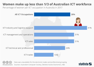Women make up less than 1/3 of Australian ICT workforce