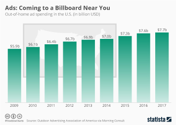 IT services Infographic - Ads: Coming to a Billboard Near You