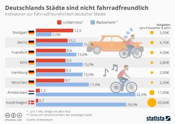 Deutschlands Städte sind nicht fahrradfreundlich