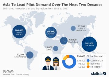 Air transportation Infographic - Asia To Lead Pilot Demand Over The Next Two Decades