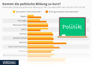Kinder Infografik - Kommt die politische Bildung zu kurz?