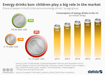 Energy Drinks Infographic - Energy drinks ban: children play a big role in the market
