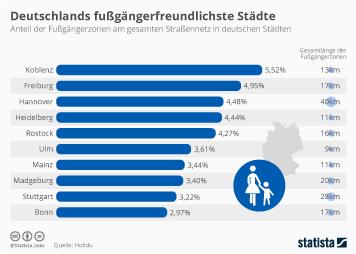 Verkehr Infografik - Deutschlands fußgängerfreundlichste Städte
