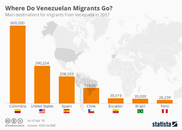 Venezuela Infographic - Where Do Venezuelan Migrants Go?