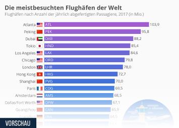 Flughäfen Infografik - Die meistbesuchten Flughäfen der Welt
