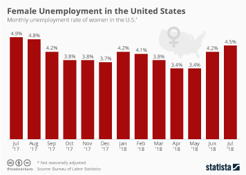 UK Infographic - Female Unemployment in the United States