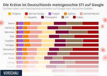 Die Krätze ist Deutschlands meistgesuchte STI auf Google