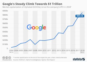 Google Infographic - Google's Steady Climb Towards $1 Trillion