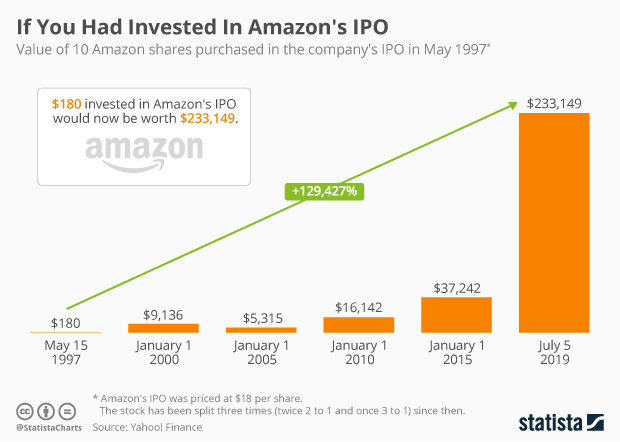 Infographic: If You Had Invested In Amazon's IPO