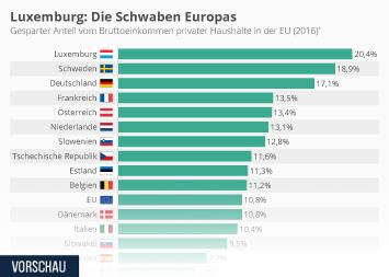 Sparverhalten Infografik - Luxemburg: Die Schwaben Europas
