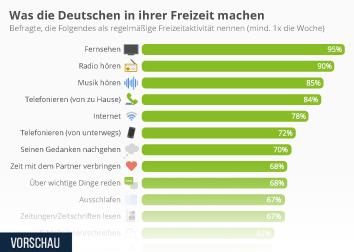 Freizeitaktivitäten Infografik - Was die Deutschen in ihrer Freizeit machen